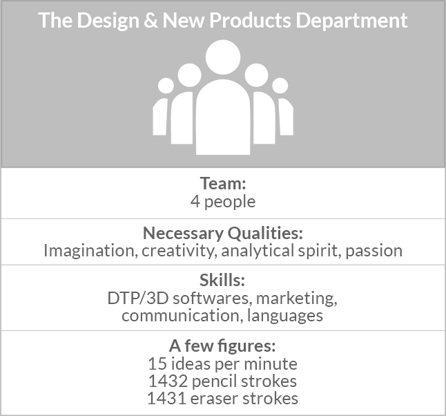 Abysse Corp - The Design & New Products Department